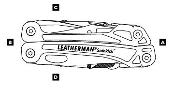 Схема особенностей Leatherman Sidekick